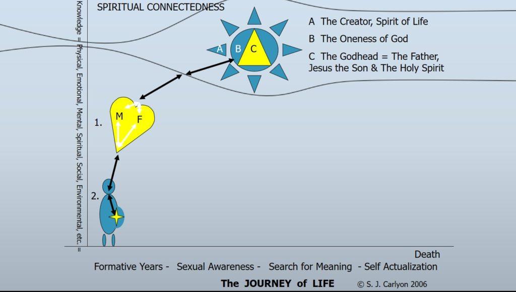 Spiritual Energetic Flow Arrows Person Birth Star Spark Slide 15