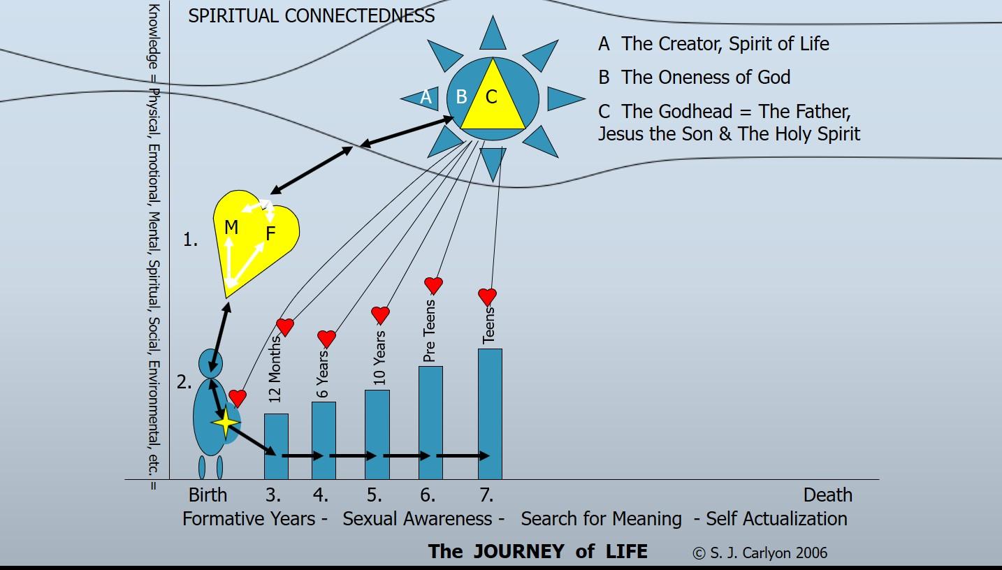Spirituality and mental health a slideshow presentation spiritual energy flow chart teens nvjuhfo Image collections
